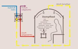 schematische Darstellung eines energieeffizienten Dampfbades