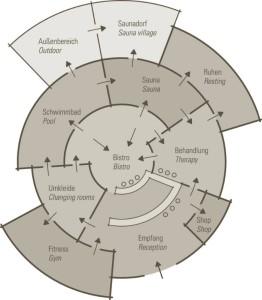Zuordnungsschema einer Therme